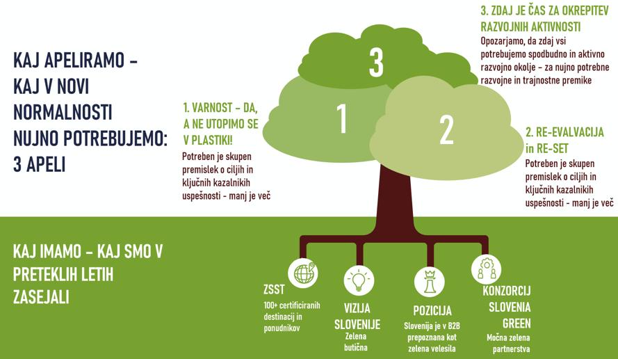 apel-konzorcija-slovenia-green